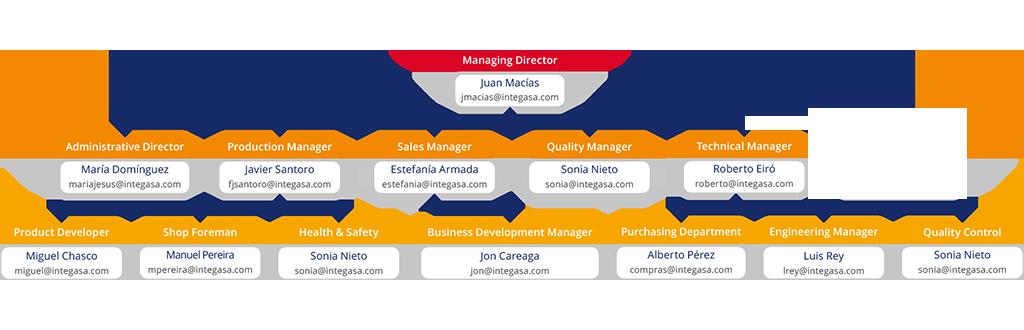Organigrama Integasa 2019